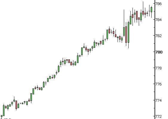 Call Option Long Trade Picture></p>
